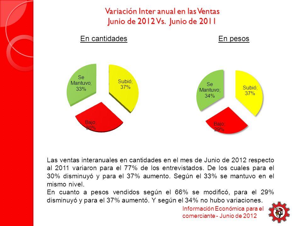 Variación Inter anual en las Ventas Junio de 2012 Vs.