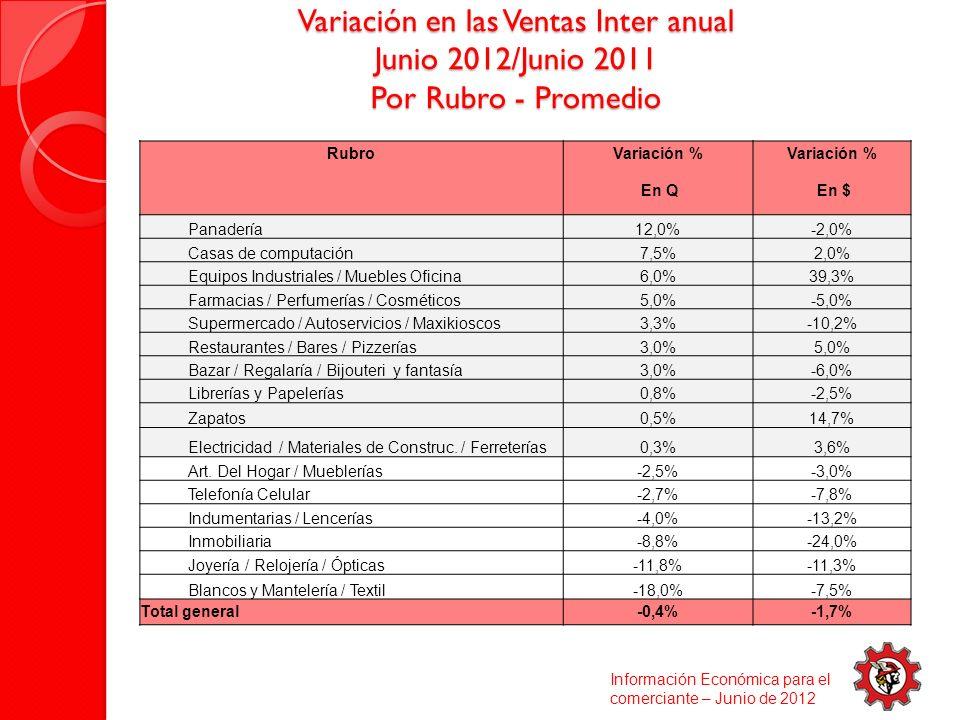 Variación en las Ventas Inter anual Junio 2012/Junio 2011 Por Rubro - Promedio Información Económica para el comerciante – Junio de 2012 RubroVariación % En Q En $ Panadería12,0%-2,0% Casas de computación7,5%2,0% Equipos Industriales / Muebles Oficina6,0%39,3% Farmacias / Perfumerías / Cosméticos5,0%-5,0% Supermercado / Autoservicios / Maxikioscos3,3%-10,2% Restaurantes / Bares / Pizzerías3,0%5,0% Bazar / Regalaría / Bijouteri y fantasía3,0%-6,0% Librerías y Papelerías0,8%-2,5% Zapatos0,5%14,7% Electricidad / Materiales de Construc.
