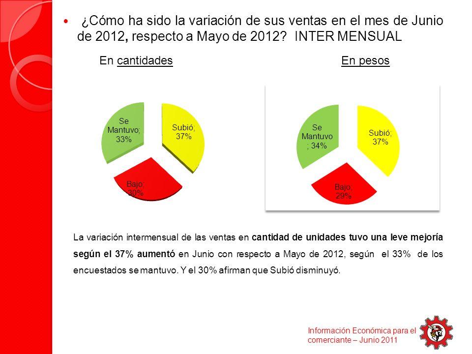 ¿Cómo ha sido la variación de sus ventas en el mes de Junio de 2012, respecto a Mayo de 2012.