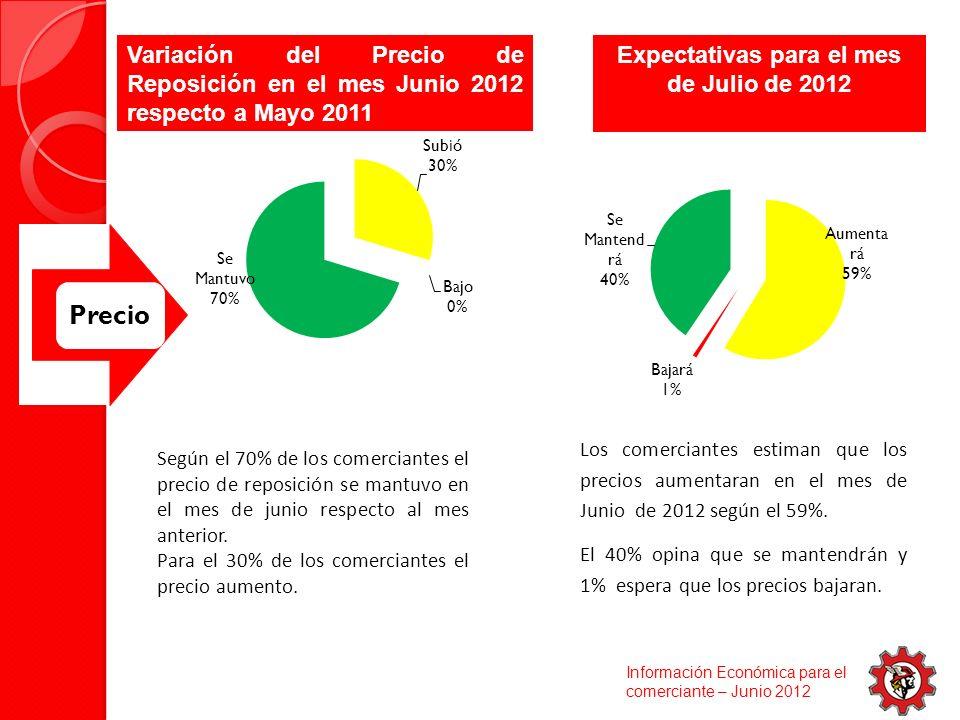 Precio Según el 70% de los comerciantes el precio de reposición se mantuvo en el mes de junio respecto al mes anterior.