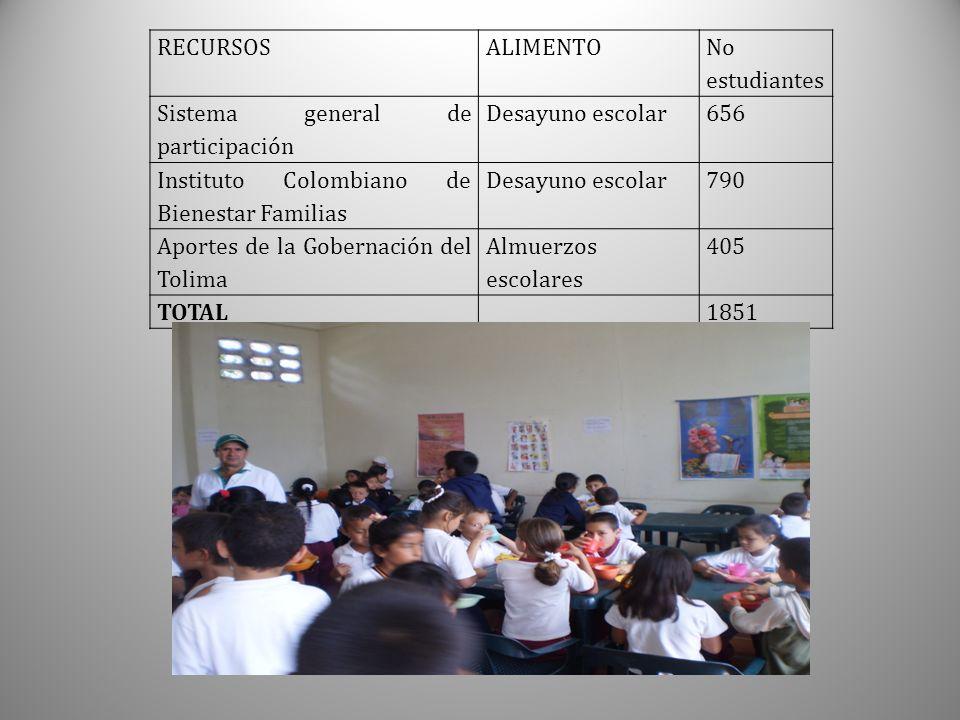 ALIMENTACION ESCOLAR Es de anotar que los Almuerzos escolares se suministraron a los alumnos de Básica secundaria de los grados 6, 7, y 8 del Colegio Leopoldo García.