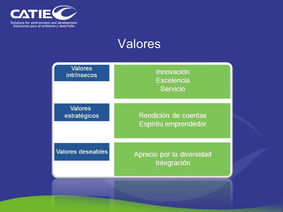 Valores Valores intrínsecos Innovación Excelencia Servicio Valores estratégicos Rendición de cuentas Espíritu emprendedor Valores deseables Aprecio po