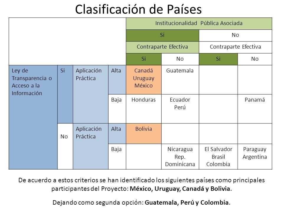 Clasificación de Países Institucionalidad Pública Asociada SiNo Contraparte Efectiva SiNoSiNo Ley de Transparencia o Acceso a la Información SiAplicación Práctica AltaCanadá Uruguay México Guatemala BajaHondurasEcuador Perú Panamá No Aplicación Práctica AltaBolivia BajaNicaragua Rep.
