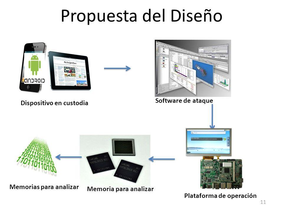 Propuesta del Diseño Dispositivo en custodia Software de ataque Plataforma de operación Memoria para analizar Memorias para analizar 11