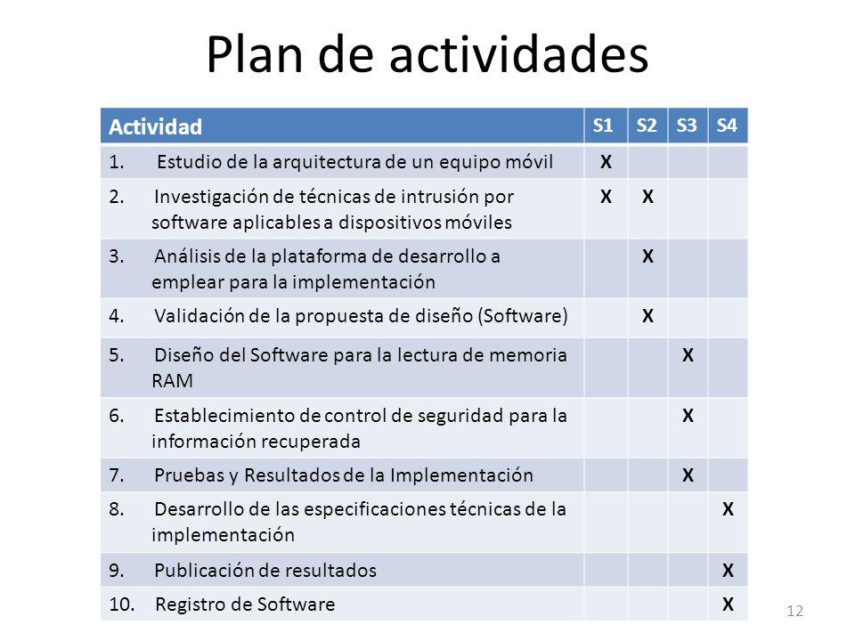 Plan de actividades Actividad S1S2S3S4 1.Estudio de la arquitectura de un equipo móvilX 2. Investigación de técnicas de intrusión por software aplicab