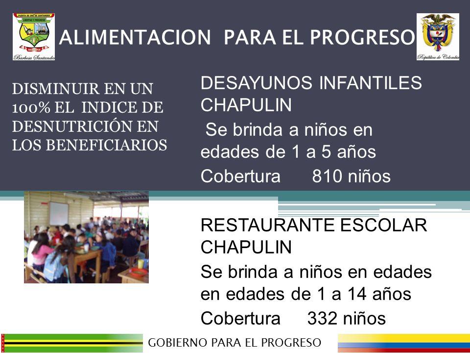 DISMINUIR EN UN 100% EL INDICE DE DESNUTRICIÓN EN LOS BENEFICIARIOS GOBIERNO PARA EL PROGRESO ALIMENTACION PARA EL PROGRESO DESAYUNOS INFANTILES CHAPULIN Se brinda a niños en edades de 1 a 5 años Cobertura 810 niños RESTAURANTE ESCOLAR CHAPULIN Se brinda a niños en edades en edades de 1 a 14 años Cobertura 332 niños