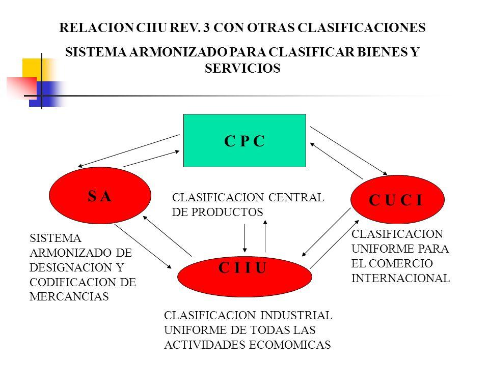 RELACION CIIU REV. 3 CON OTRAS CLASIFICACIONES SISTEMA ARMONIZADO PARA CLASIFICAR BIENES Y SERVICIOS C P C S A C U C I C I I U CLASIFICACION CENTRAL D