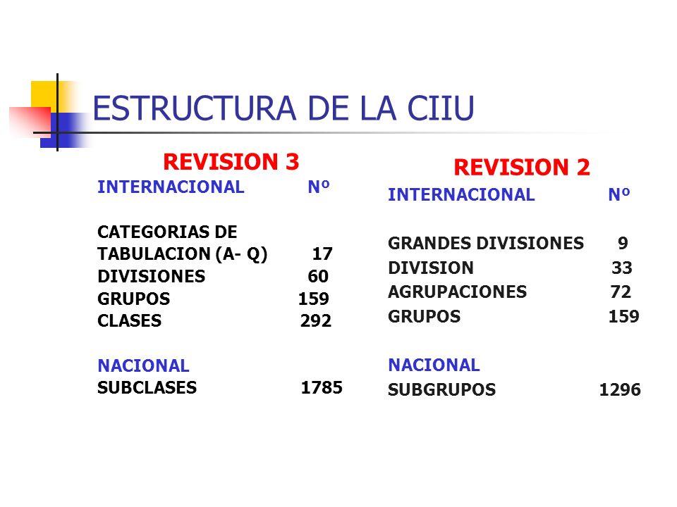 ESTRUCTURA DE LA CIIU REVISION 3 INTERNACIONAL Nº CATEGORIAS DE TABULACION (A- Q) 17 DIVISIONES 60 GRUPOS 159 CLASES 292 NACIONAL SUBCLASES 1785 REVIS