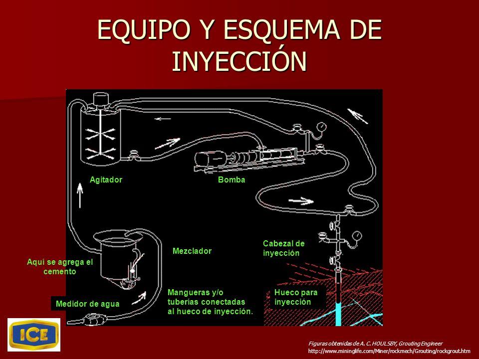 EQUIPO Y ESQUEMA DE INYECCIÓN http://www.mininglife.com/Miner/rockmech/Grouting/rockgrout.htm Figuras obtenidas de A. C. HOULSBY, Grouting Engineer Me