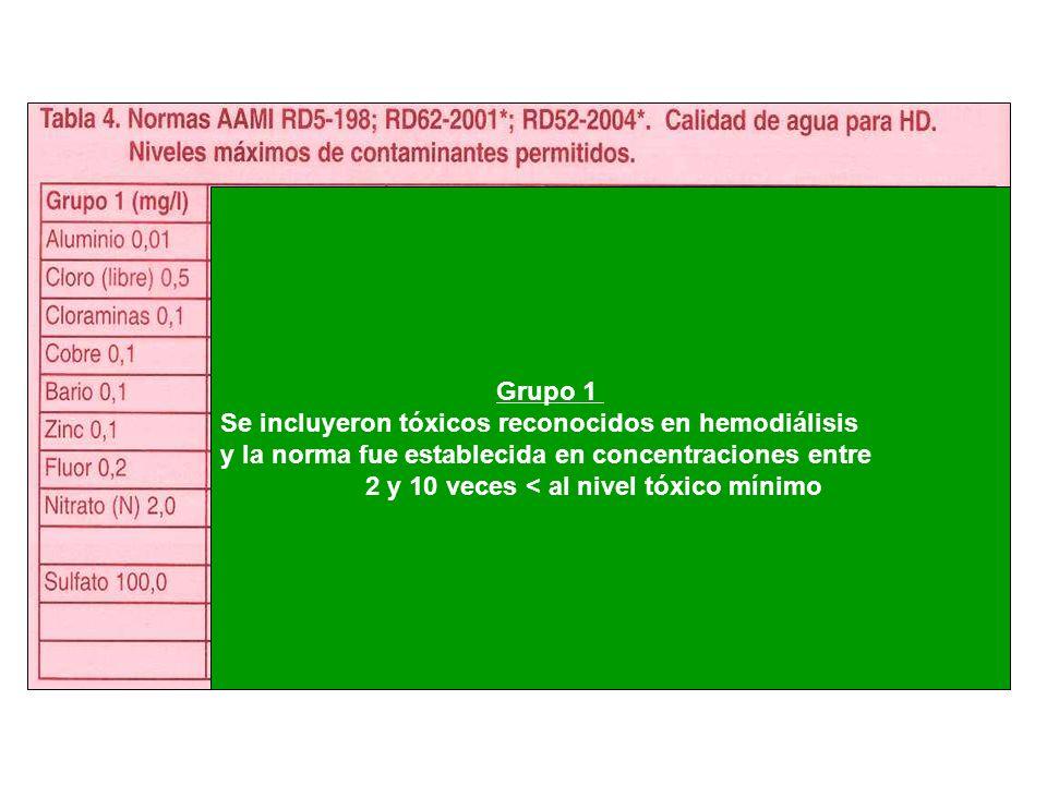 Grupo 1 Se incluyeron tóxicos reconocidos en hemodiálisis y la norma fue establecida en concentraciones entre 2 y 10 veces < al nivel tóxico mínimo