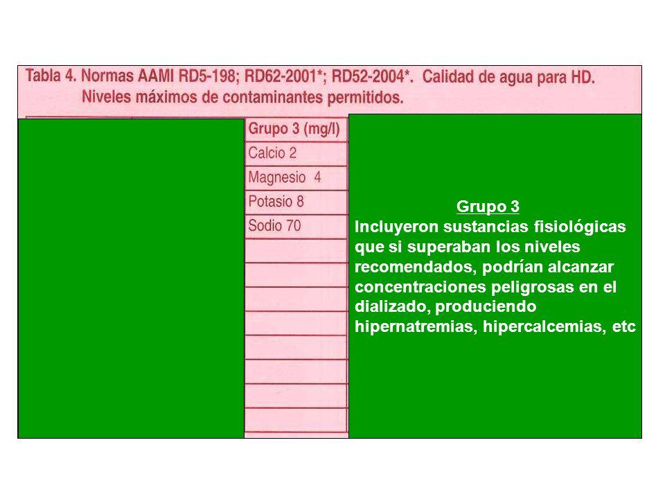 Grupo 3 Incluyeron sustancias fisiológicas que si superaban los niveles recomendados, podrían alcanzar concentraciones peligrosas en el dializado, pro
