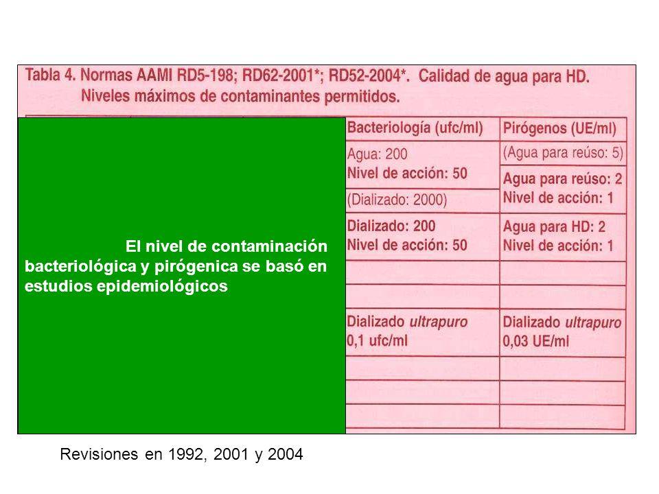 El nivel de contaminación bacteriológica y pirógenica se basó en estudios epidemiológicos Revisiones en 1992, 2001 y 2004