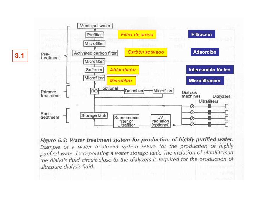 Ablandador Filtro de arena Carbón activado Filtración Adsorción Intercambio iónico Microfiltro MIcrofiltración 3.1