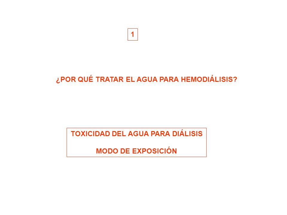 ¿POR QUÉ TRATAR EL AGUA PARA HEMODIÁLISIS? TOXICIDAD DEL AGUA PARA DIÁLISIS MODO DE EXPOSICIÓN 1