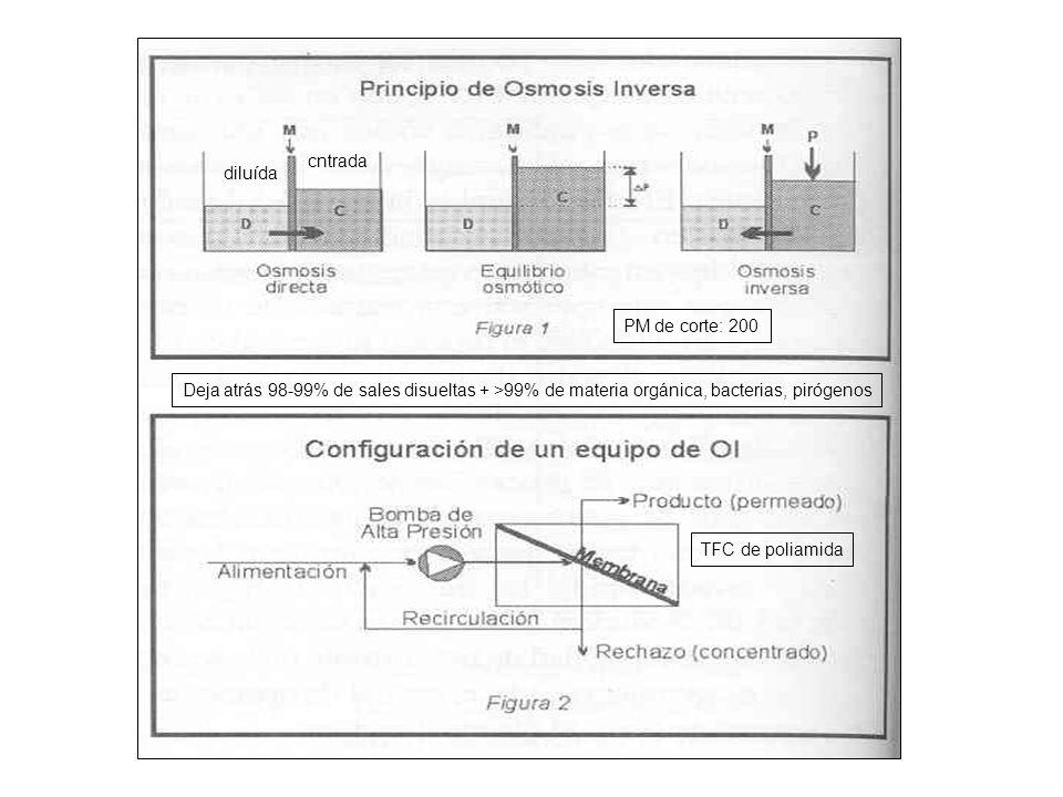 diluída cntrada PM de corte: 200 Deja atrás 98-99% de sales disueltas + >99% de materia orgánica, bacterias, pirógenos TFC de poliamida