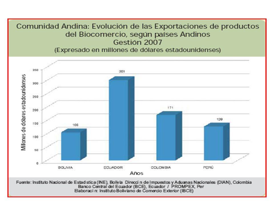 La evolución de las exportaciones de los productos del Biocomercio en Bolivia, ha experimentado un crecimiento vertiginoso durante los últimos 6 años en su valor del 20% anual, triplicando su exportación de USD47 millones en el año 2003 a USD106 millones en el 2007, superando todos los récords en el período enero a octubre del 2008 a USD110 millones.