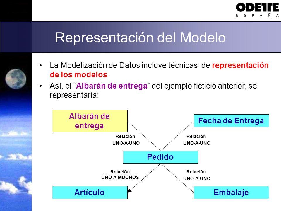 Representación del Modelo La Modelización de Datos incluye técnicas de representación de los modelos. Así, el Albarán de entrega del ejemplo ficticio