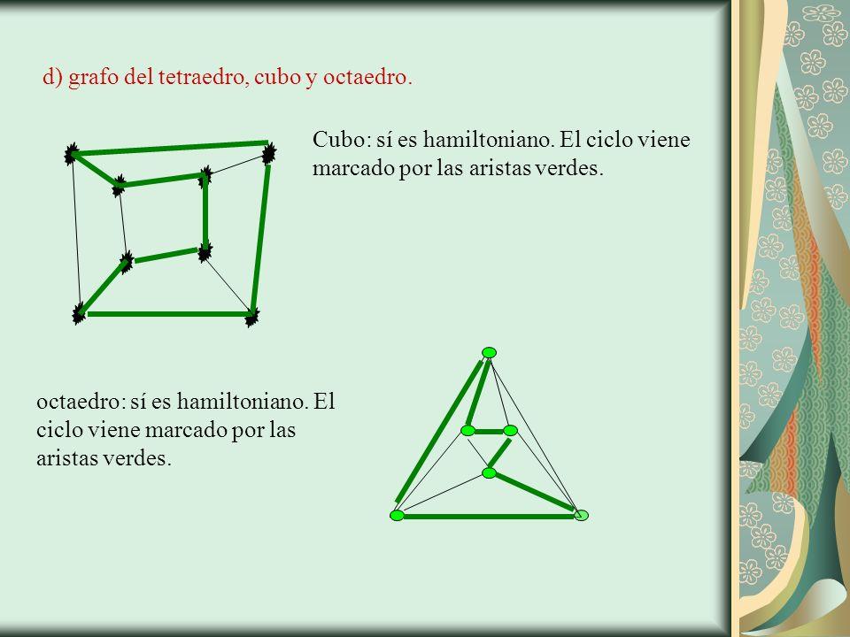 d) grafo del tetraedro, cubo y octaedro. Cubo: sí es hamiltoniano.