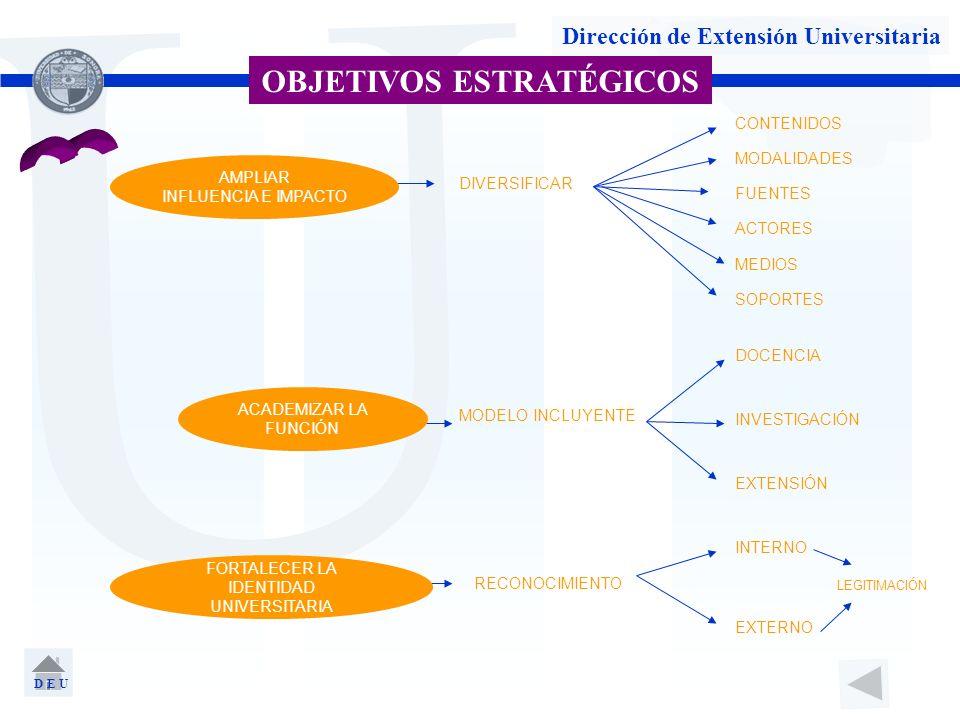 U Dirección de Extensión Universitaria OBJETIVOS ESTRATÉGICOS AMPLIAR INFLUENCIA E IMPACTO FORTALECER LA IDENTIDAD UNIVERSITARIA DIVERSIFICAR MODELO I