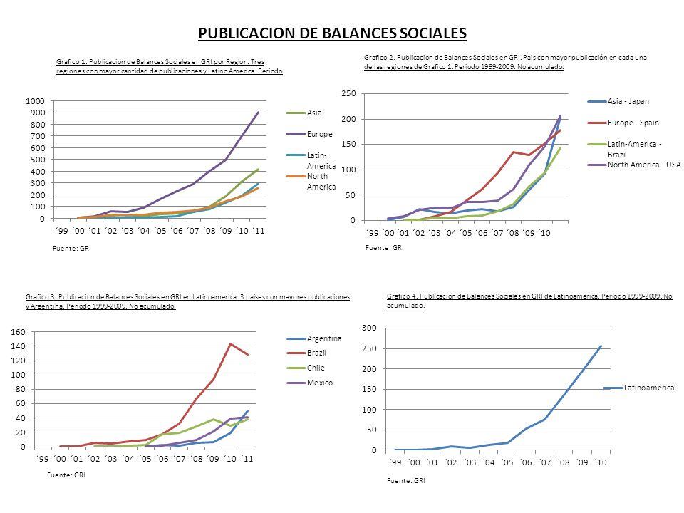 PUBLICACION DE BALANCES SOCIALES