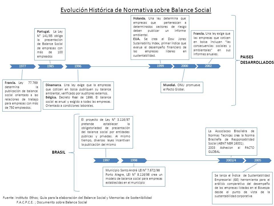 Evolución Histórica de Normativa sobre Balance Social Francia. Ley 77.769 determina la publicación de balance social orientado a las relaciones de tra