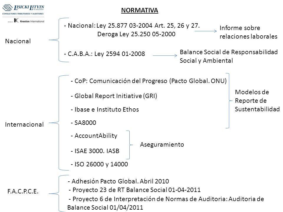 NORMATIVA Nacional Internacional - Nacional: Ley 25.877 03-2004 Art. 25, 26 y 27. Deroga Ley 25.250 05-2000 - C.A.B.A.: Ley 2594 01-2008 - CoP: Comuni