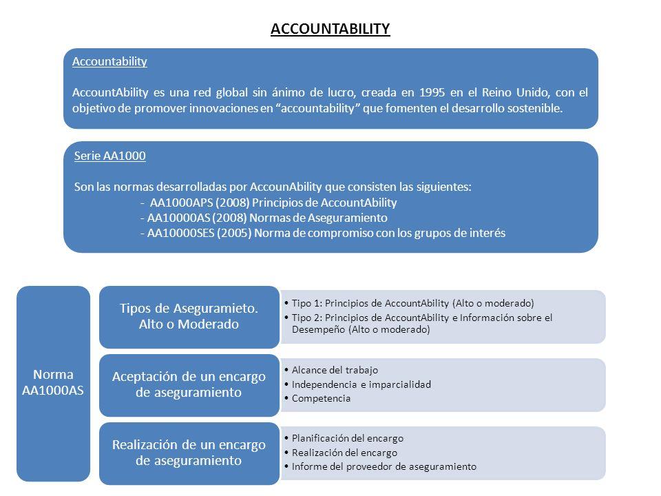 ACCOUNTABILITY Accountability AccountAbility es una red global sin ánimo de lucro, creada en 1995 en el Reino Unido, con el objetivo de promover innov