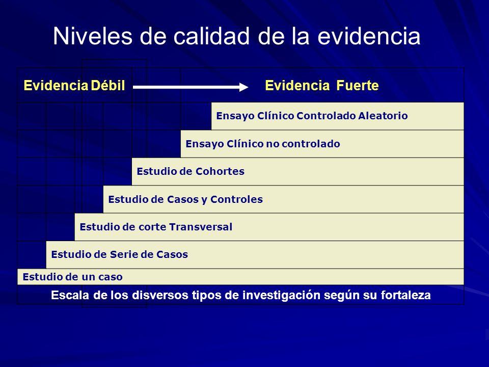 Evidencia Débil Evidencia Fuerte Ensayo Clínico Controlado Aleatorio Ensayo Clínico no controlado Estudio de Cohortes Estudio de Casos y Controles Est