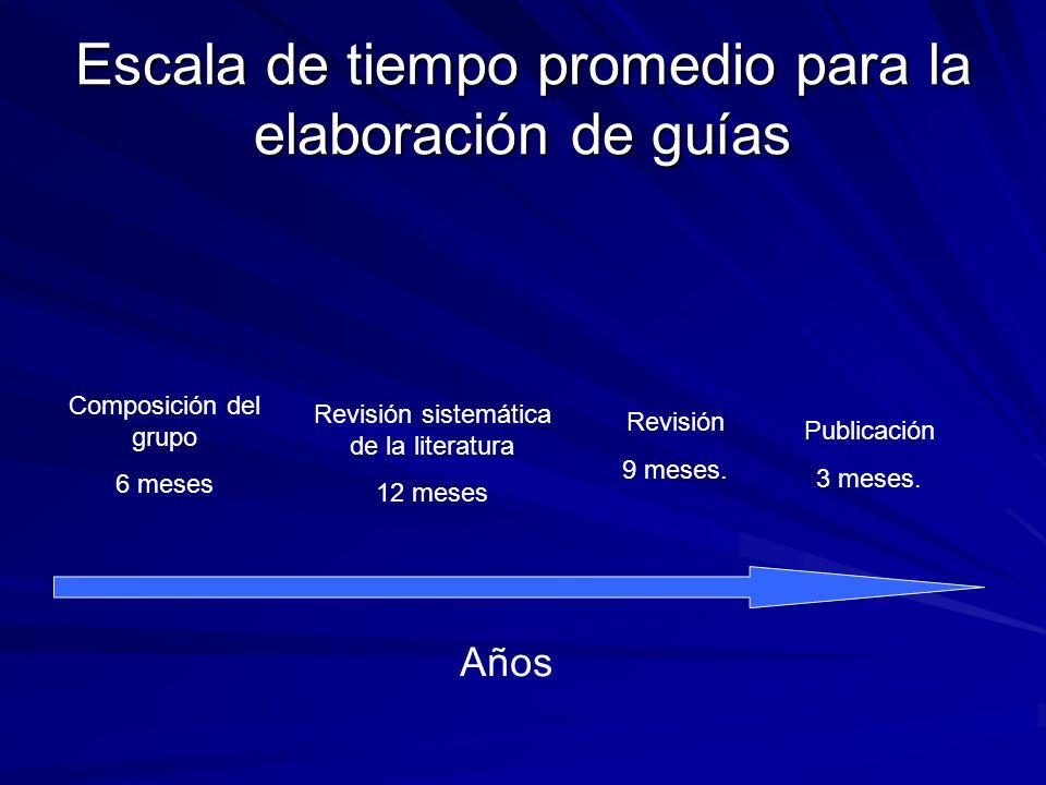 Escala de tiempo promedio para la elaboración de guías Composición del grupo 6 meses Revisión sistemática de la literatura 12 meses Revisión 9 meses.