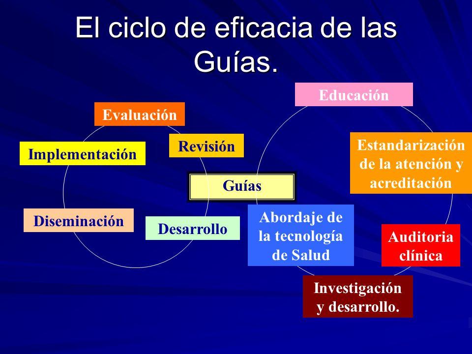 El ciclo de eficacia de las Guías. Guías Revisión Evaluación Implementación Diseminación Desarrollo Educación Estandarización de la atención y acredit