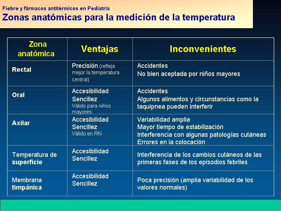 Otros antitérmicos - Naproxeno: Dosis 5-7mg/kg/8-12h como máx: 15mg/kg/dia No se recomienda su uso en menores de 2 años Se recomienda administrarlo con comidas para disminuir las molestias gastrointestinales- - Nimesulide: Inhibidor selectivo de la COX-2 ------ HEPATOTOXICO ----Retirado del mercado.