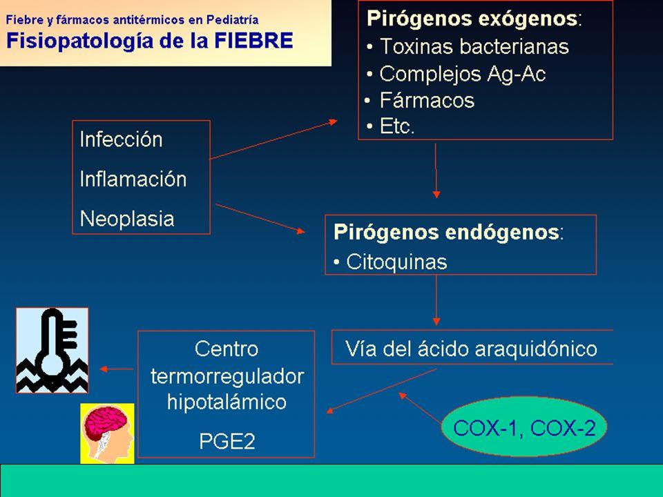 FIEBRE Fiebre e hipertermia HIPERTERMIA: Producción de un trastorno en los mecanismos de producción/ eliminación de calor, sin intervención de citoquinas pirógenas y sin producción de PGE2.