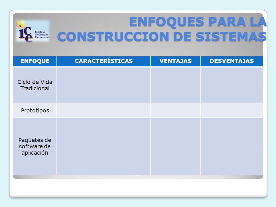 ENFOQUES PARA LA CONSTRUCCION DE SISTEMAS ENFOQUECARACTERÍSTICASVENTAJASDESVENTAJAS Ciclo de Vida Tradicional Prototipos Paquetes de software de aplicación