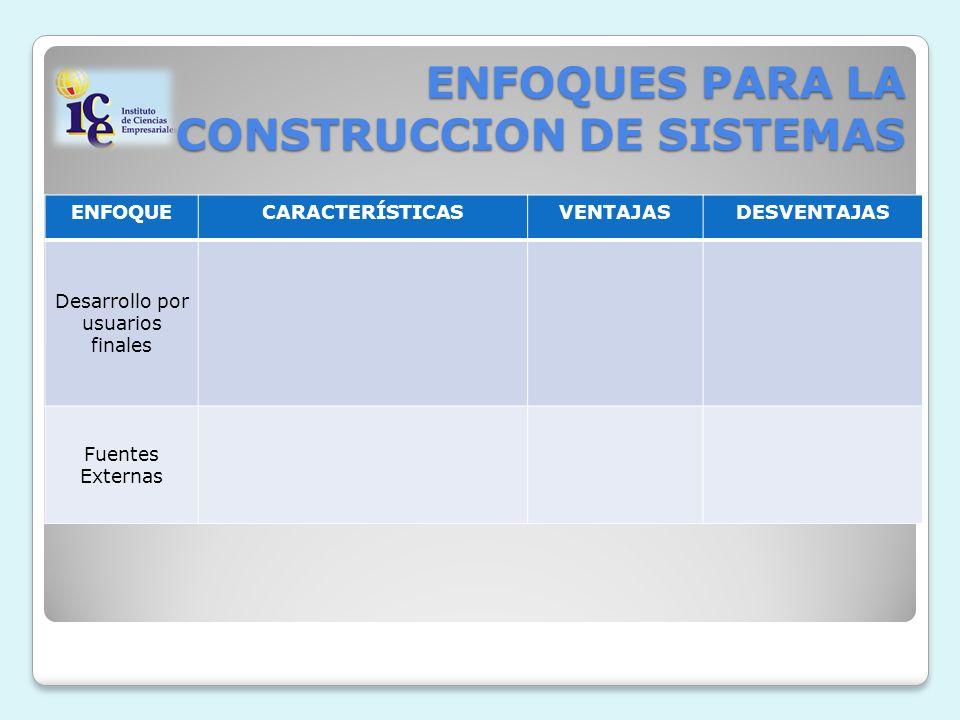 ENFOQUES PARA LA CONSTRUCCION DE SISTEMAS ENFOQUECARACTERÍSTICASVENTAJASDESVENTAJAS Desarrollo por usuarios finales Fuentes Externas