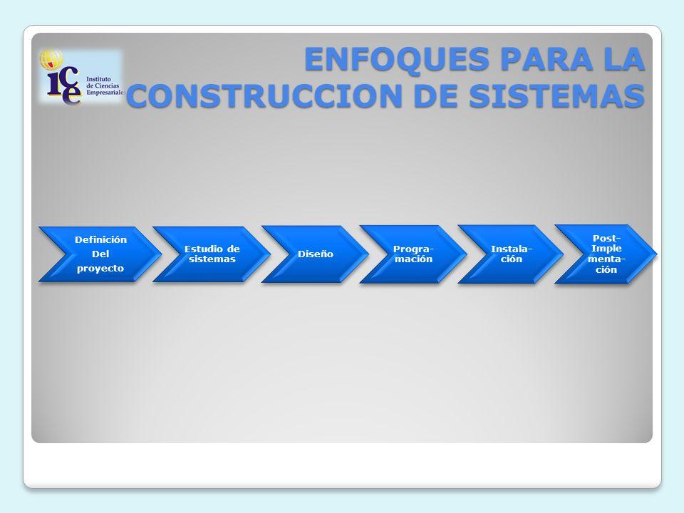 ENFOQUES PARA LA CONSTRUCCION DE SISTEMAS Definición Del proyecto Estudio de sistemas Diseño Progra- mación Instala- ción Post- Imple menta- ción