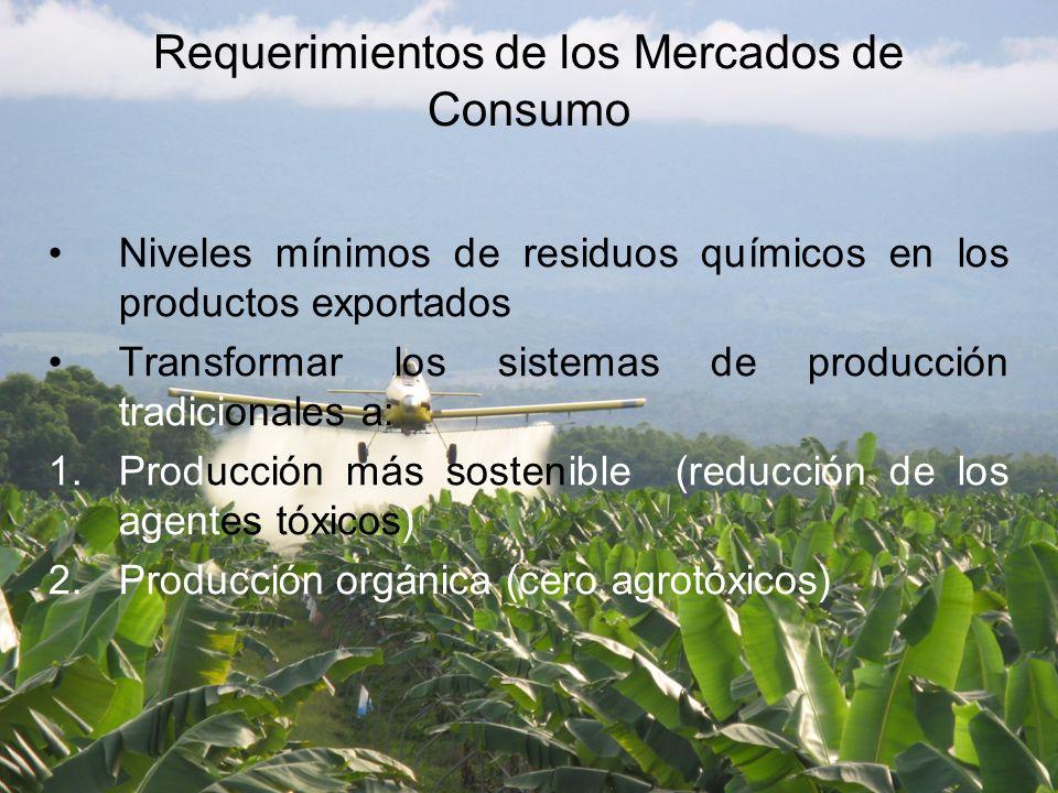 Niveles mínimos de residuos químicos en los productos exportados Transformar los sistemas de producción tradicionales a: 1.Producción más sostenible (reducción de los agentes tóxicos) 2.Producción orgánica (cero agrotóxicos) Requerimientos de los Mercados de Consumo