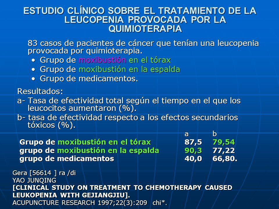 ESTUDIO CLÍNICO SOBRE EL TRATAMIENTO DE LA LEUCOPENIA PROVOCADA POR LA QUIMIOTERAPIA 83 casos de pacientes de cáncer que tenían una leucopenia provoca