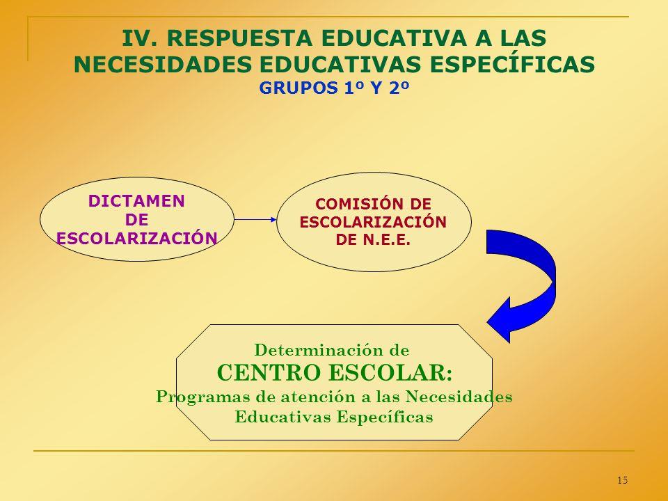 15 IV. RESPUESTA EDUCATIVA A LAS NECESIDADES EDUCATIVAS ESPECÍFICAS GRUPOS 1º Y 2º DICTAMEN DE ESCOLARIZACIÓN Determinación de CENTRO ESCOLAR: Program