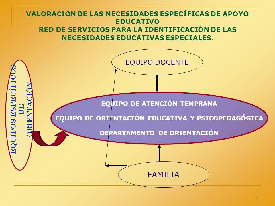 7 VALORACIÓN DE LAS NECESIDADES ESPECÍFICAS DE APOYO EDUCATIVO RED DE SERVICIOS PARA LA IDENTIFICACIÓN DE LAS NECESIDADES EDUCATIVAS ESPECIALES. EQUIP
