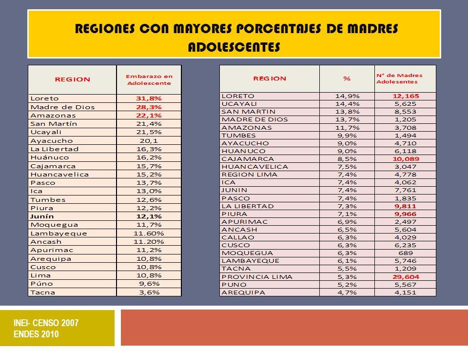 INEI- CENSO 2007 ENDES 2010 REGIONES CON MAYORES PORCENTAJES DE MADRES ADOLESCENTES