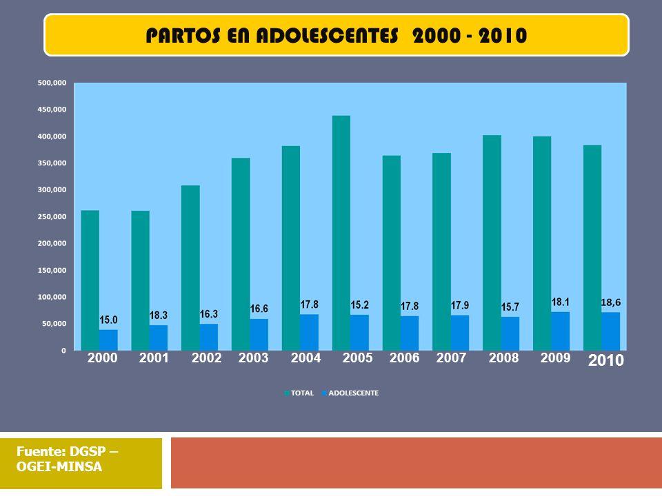 Fuente: DGSP – OGEI-MINSA 2000200120042005200620072008200920022003 PARTOS EN ADOLESCENTES 2000 - 2010 2010