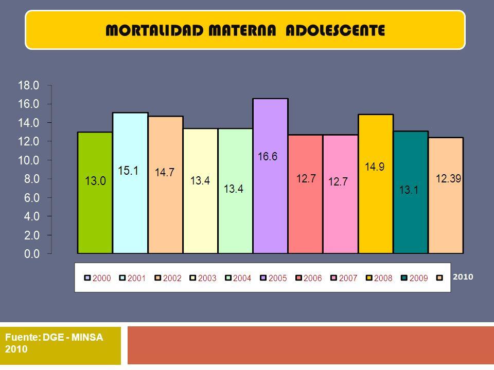 Fuente: DGE - MINSA 2010 MORTALIDAD MATERNA ADOLESCENTE