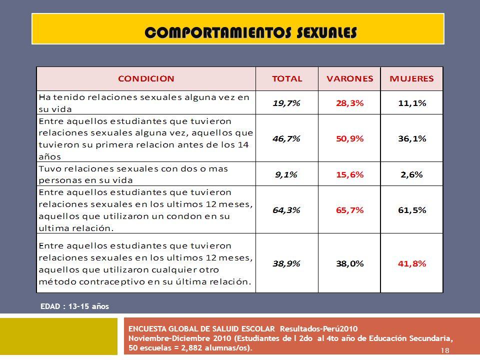 18 COMPORTAMIENTOS SEXUALES EDAD : 13-15 años ENCUESTA GLOBAL DE SALUID ESCOLAR Resultados-Perú2010 Noviembre-Diciembre 2010 (Estudiantes de l 2do al
