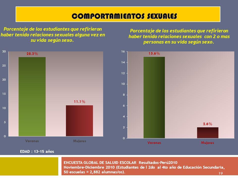 19 COMPORTAMIENTOS SEXUALES EDAD : 13-15 años ENCUESTA GLOBAL DE SALUID ESCOLAR Resultados-Perú2010 Noviembre-Diciembre 2010 (Estudiantes de l 2do al