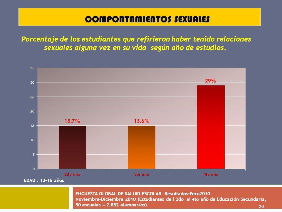 20 COMPORTAMIENTOS SEXUALES EDAD : 13-15 años ENCUESTA GLOBAL DE SALUID ESCOLAR Resultados-Perú2010 Noviembre-Diciembre 2010 (Estudiantes de l 2do al