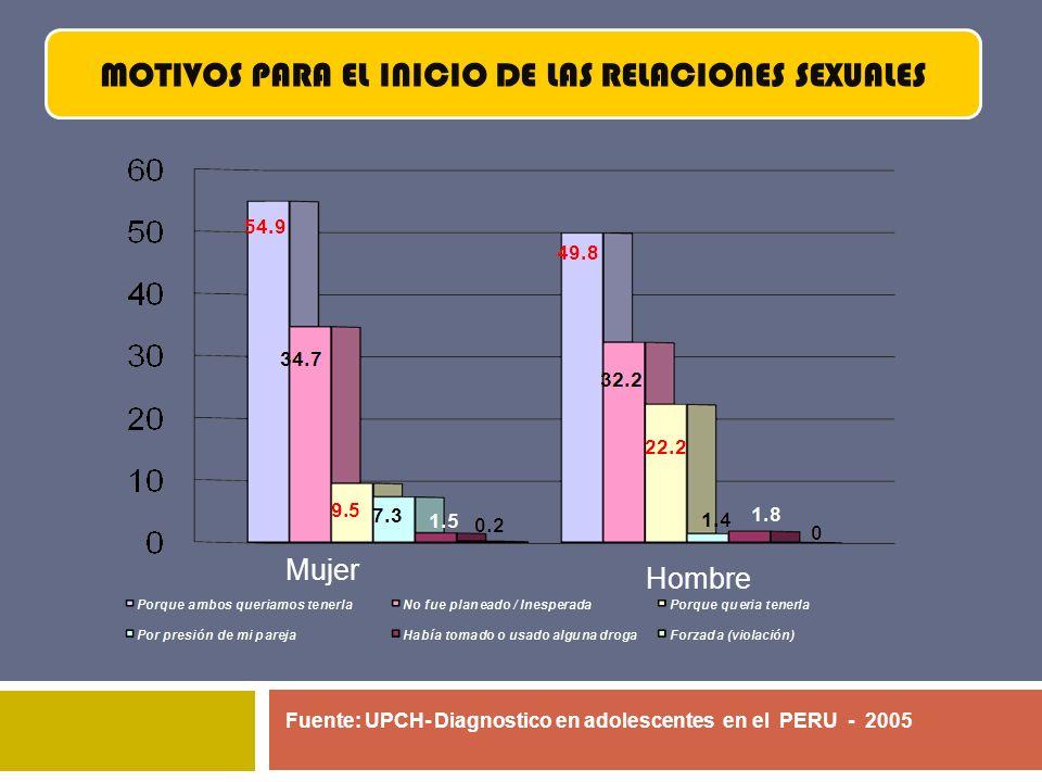 Fuente: UPCH- Diagnostico en adolescentes en el PERU - 2005 MOTIVOS PARA EL INICIO DE LAS RELACIONES SEXUALES Mujer Hombre