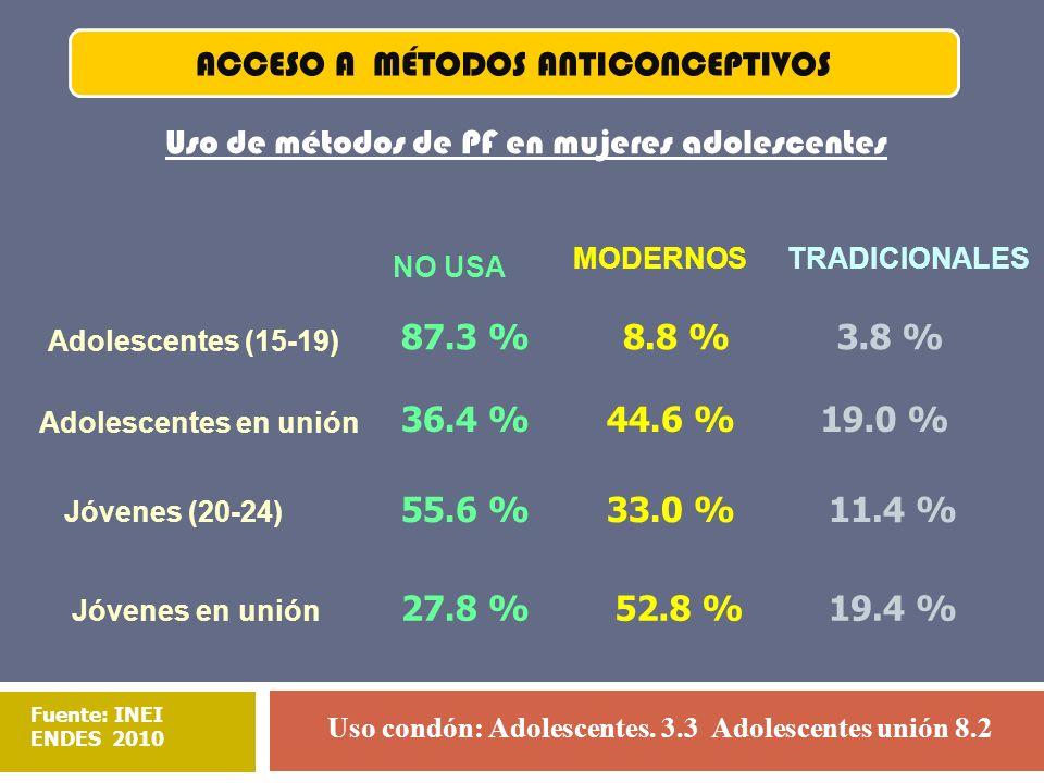 Uso de métodos de PF en mujeres adolescentes Adolescentes (15-19) Adolescentes en unión Jóvenes (20-24) Jóvenes en unión NO USA MODERNOSTRADICIONALES