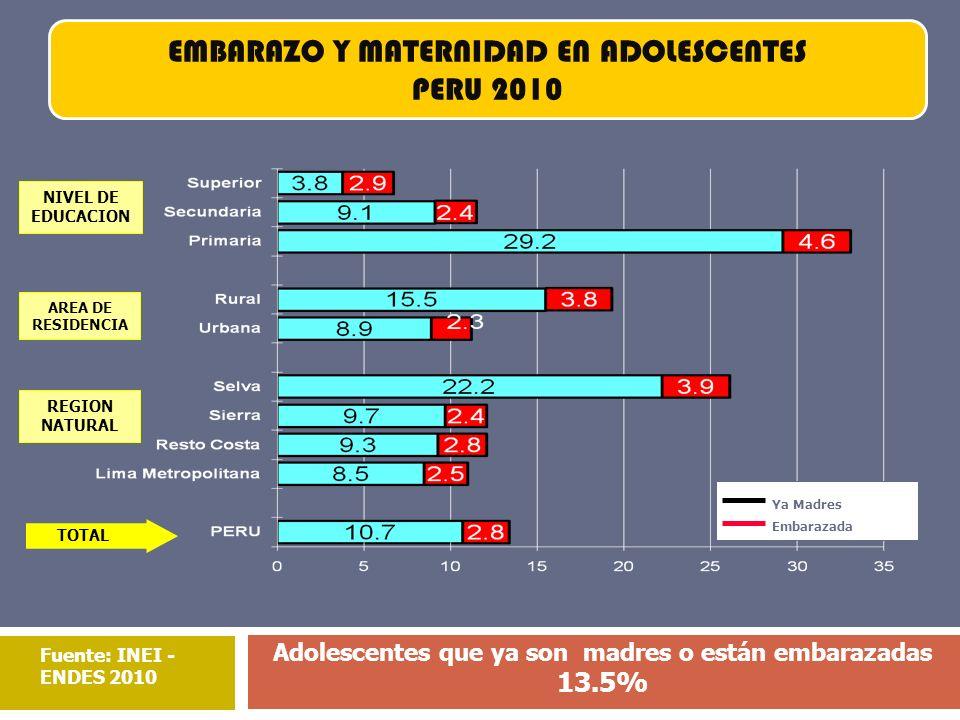 NIVEL DE EDUCACION AREA DE RESIDENCIA REGION NATURAL TOTAL Ya Madres Embarazada Fuente: INEI - ENDES 2010 EMBARAZO Y MATERNIDAD EN ADOLESCENTES PERU 2