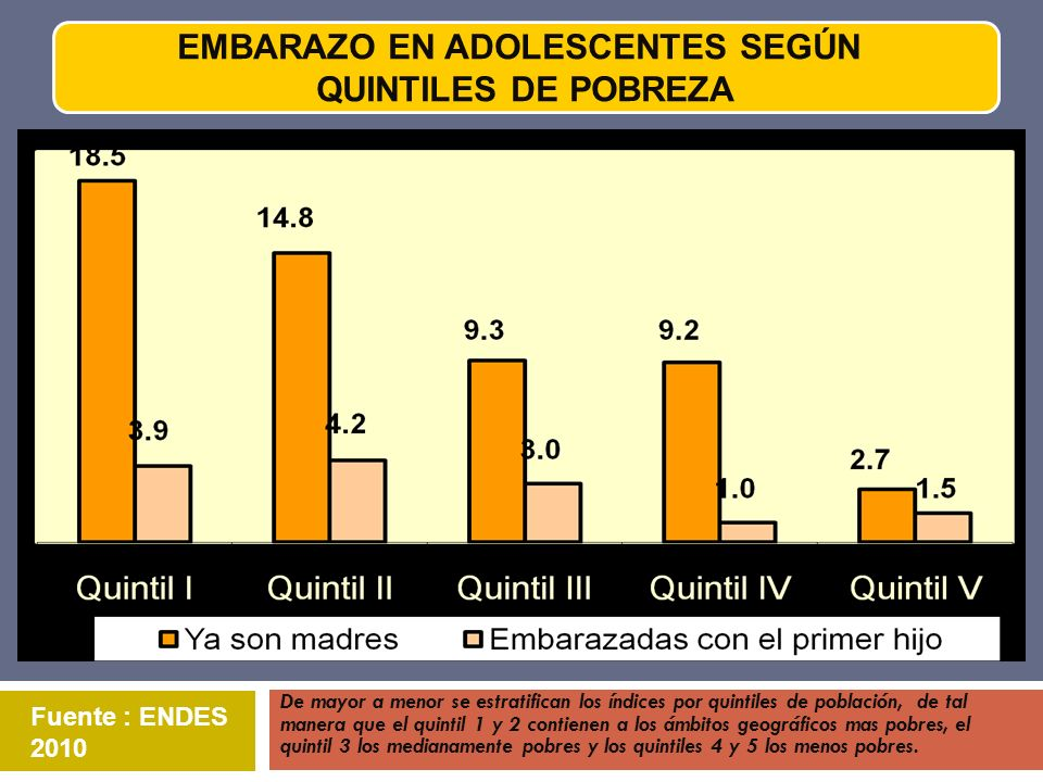 Fuente : ENDES 2010 EMBARAZO EN ADOLESCENTES SEGÚN QUINTILES DE POBREZA De mayor a menor se estratifican los índices por quintiles de población, de ta