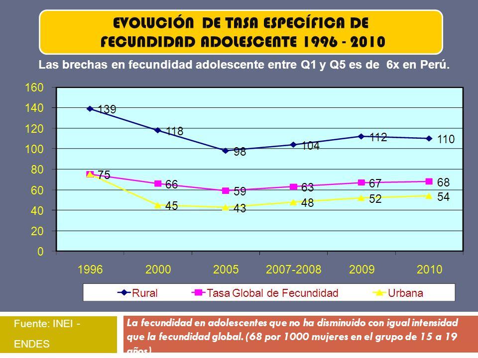 Fuente: INEI - ENDES EVOLUCIÓN DE TASA ESPECÍFICA DE FECUNDIDAD ADOLESCENTE 1996 - 2010 Las brechas en fecundidad adolescente entre Q1 y Q5 es de 6x e